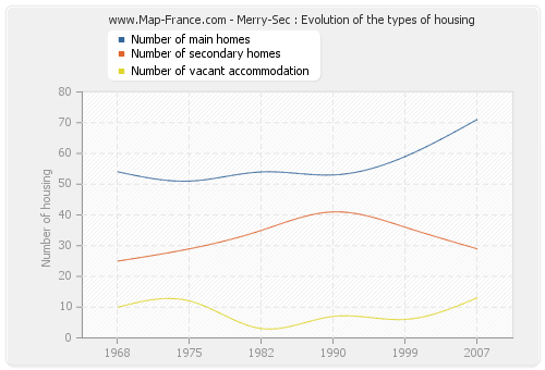Merry-Sec : Evolution of the types of housing