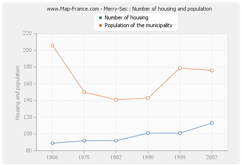 Merry-Sec : Number of housing and population