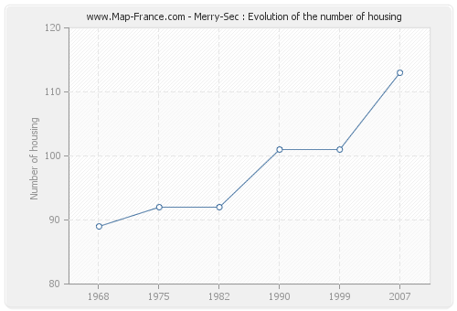 Merry-Sec : Evolution of the number of housing
