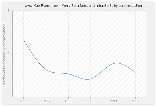 Merry-Sec : Number of inhabitants by accommodation