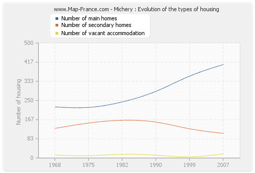 Michery : Evolution of the types of housing