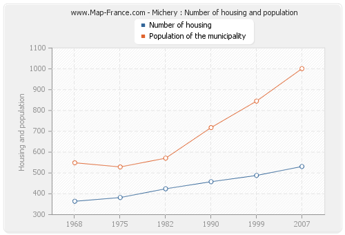Michery : Number of housing and population