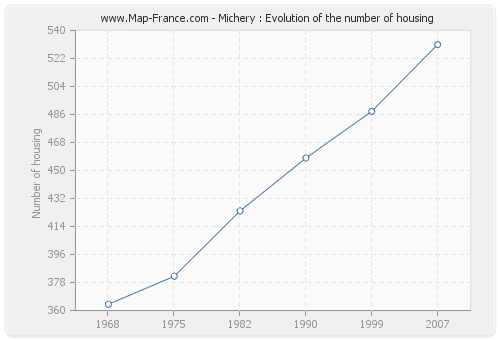 Michery : Evolution of the number of housing
