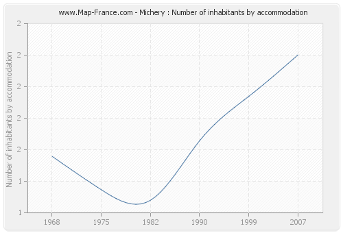 Michery : Number of inhabitants by accommodation