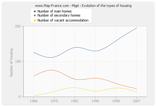 Migé : Evolution of the types of housing