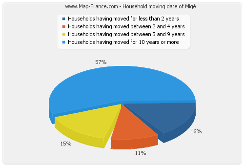Household moving date of Migé