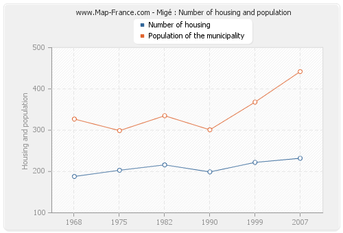 Migé : Number of housing and population