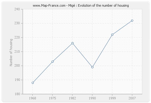 Migé : Evolution of the number of housing