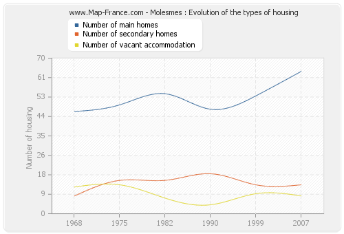Molesmes : Evolution of the types of housing