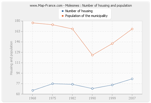 Molesmes : Number of housing and population