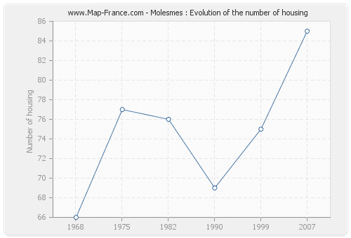 Molesmes : Evolution of the number of housing