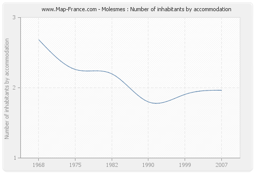 Molesmes : Number of inhabitants by accommodation