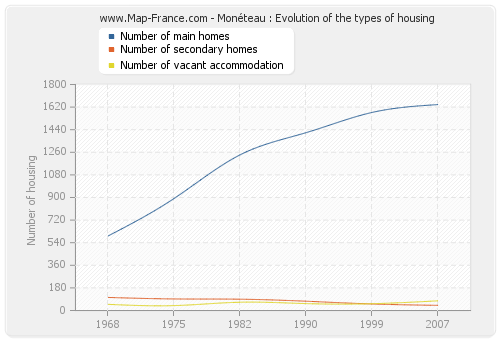 Monéteau : Evolution of the types of housing
