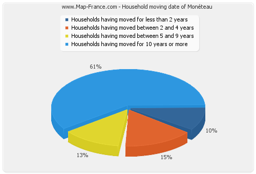 Household moving date of Monéteau