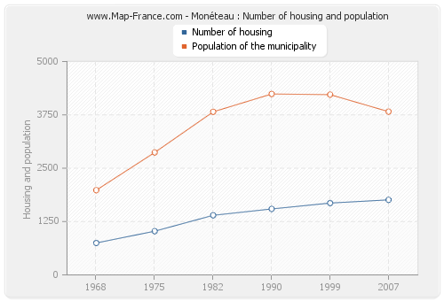 Monéteau : Number of housing and population