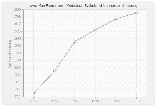 Monéteau : Evolution of the number of housing