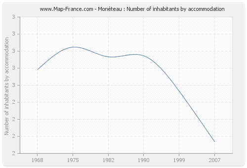 Monéteau : Number of inhabitants by accommodation