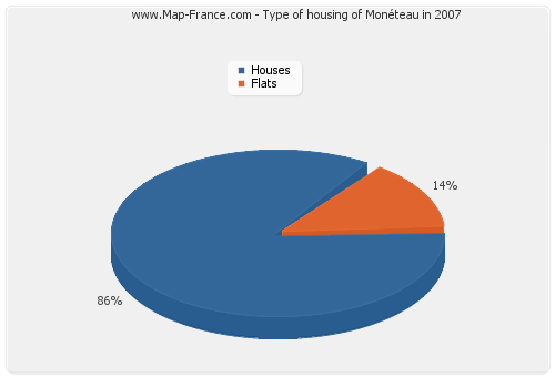 Type of housing of Monéteau in 2007