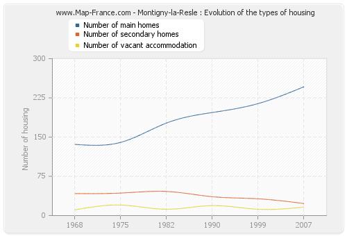 Montigny-la-Resle : Evolution of the types of housing