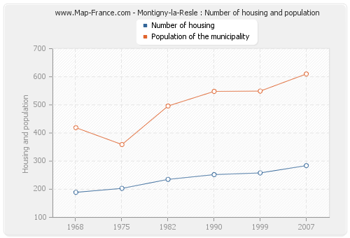 Montigny-la-Resle : Number of housing and population