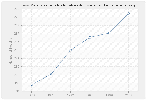 Montigny-la-Resle : Evolution of the number of housing