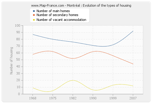 Montréal : Evolution of the types of housing