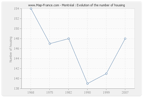 Montréal : Evolution of the number of housing
