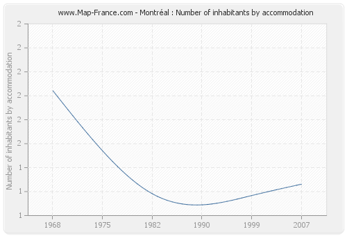 Montréal : Number of inhabitants by accommodation