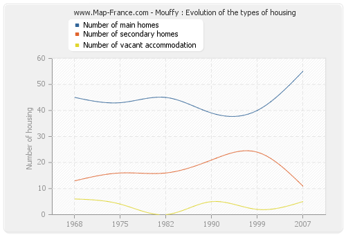 Mouffy : Evolution of the types of housing
