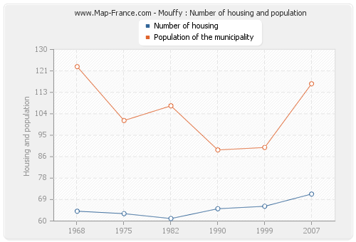 Mouffy : Number of housing and population