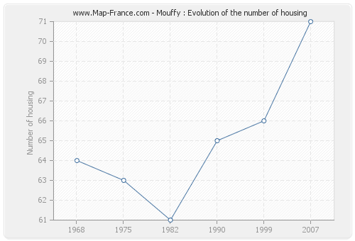 Mouffy : Evolution of the number of housing