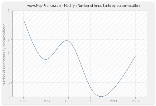 Mouffy : Number of inhabitants by accommodation