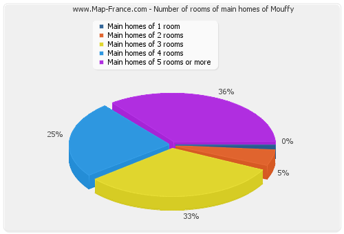 Number of rooms of main homes of Mouffy