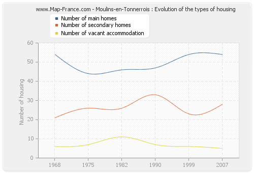 Moulins-en-Tonnerrois : Evolution of the types of housing