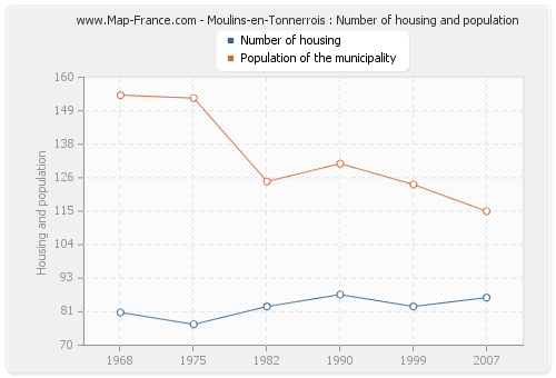 Moulins-en-Tonnerrois : Number of housing and population