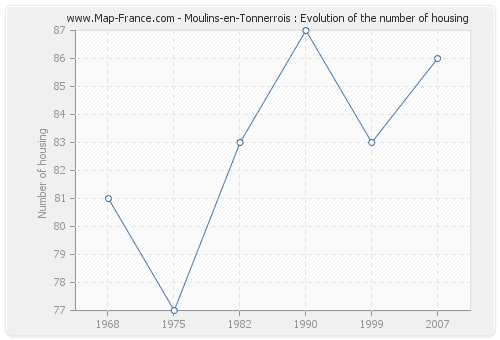 Moulins-en-Tonnerrois : Evolution of the number of housing