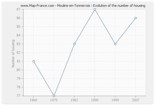 Moulins-en-Tonnerrois : Evolution of the number of housing