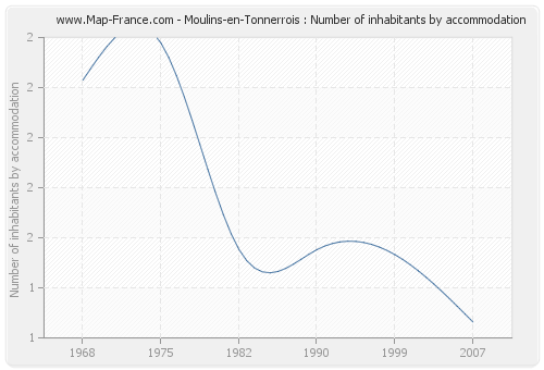 Moulins-en-Tonnerrois : Number of inhabitants by accommodation
