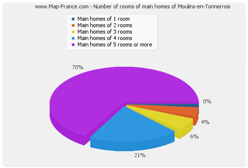 Number of rooms of main homes of Moulins-en-Tonnerrois