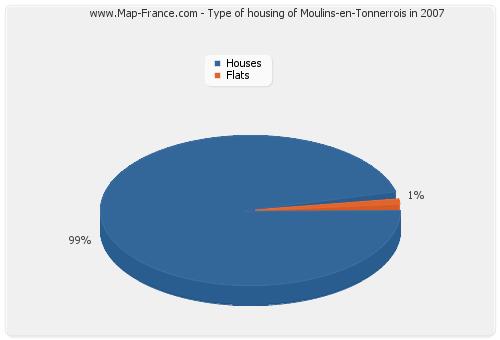 Type of housing of Moulins-en-Tonnerrois in 2007