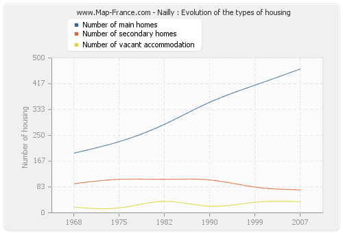 Nailly : Evolution of the types of housing