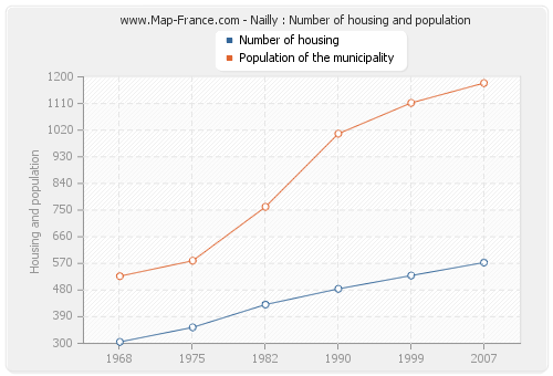 Nailly : Number of housing and population
