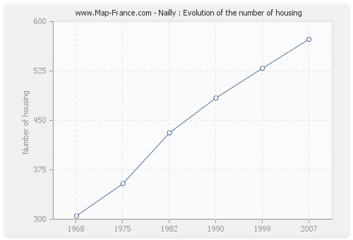 Nailly : Evolution of the number of housing