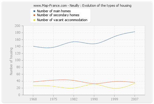 Neuilly : Evolution of the types of housing