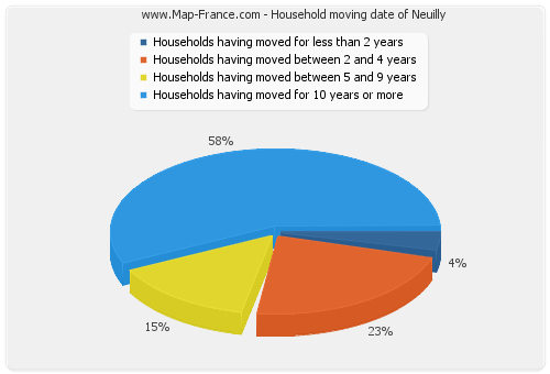 Household moving date of Neuilly