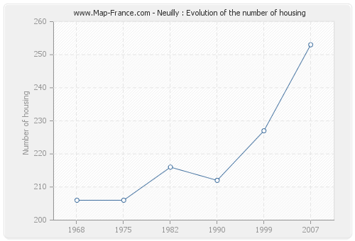Neuilly : Evolution of the number of housing