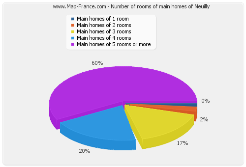 Number of rooms of main homes of Neuilly