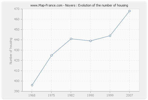 Noyers : Evolution of the number of housing