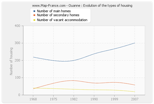 Ouanne : Evolution of the types of housing