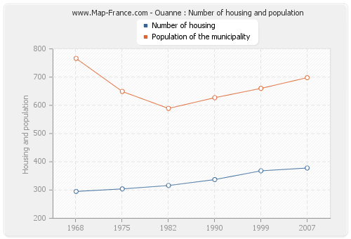 Ouanne : Number of housing and population